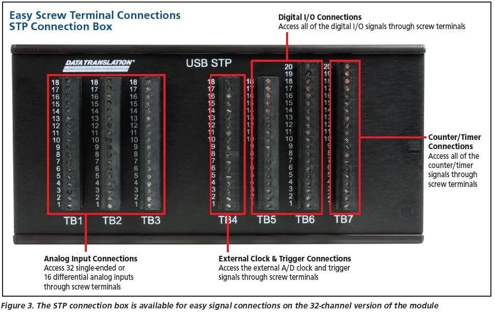 Boîtier DAQ USB DT9844 avec bornier à vis intégré pour tous les signaux