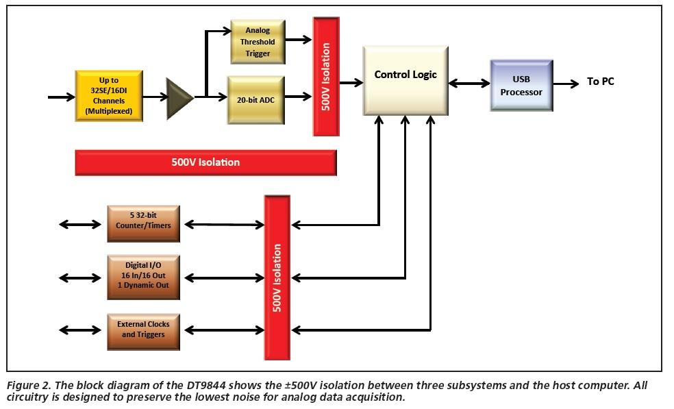 Diagramme fonctionnel de l'isolation galvanique du DT9844 USB 20-bit 1 Mhz 32 entrées analogiques pour le Test et la Mesure